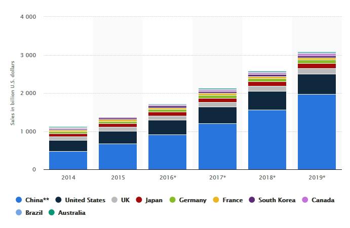 vendite di e-commerce al dettaglio dal 2014 al 2019